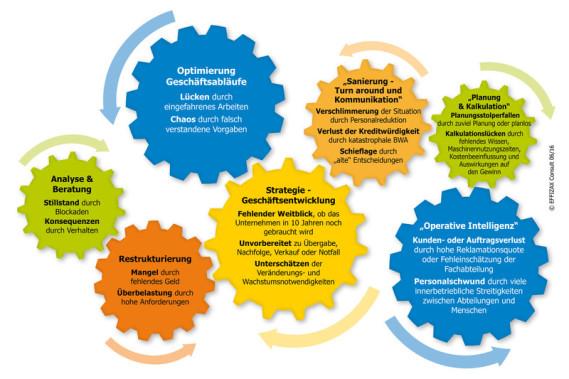 optimierung geschäftsabläufe, verbesserung, lösungen, themen verzahnen sich wie ein uhrwerk